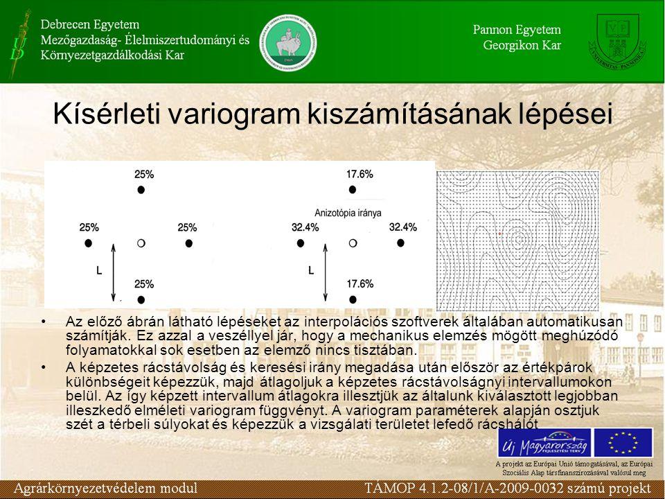 Kísérleti variogram kiszámításának lépései