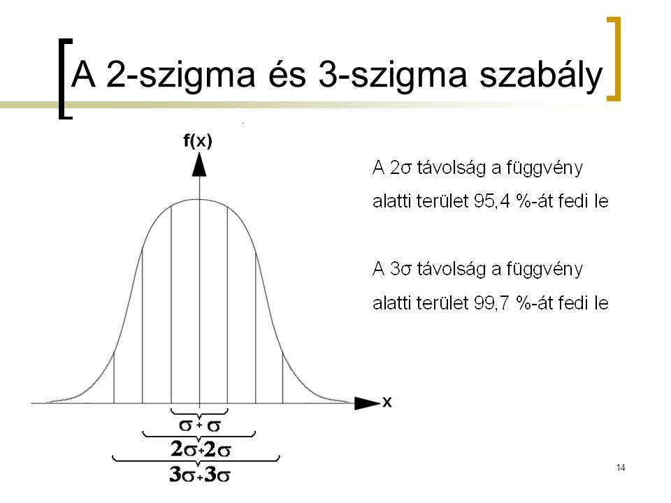 A 2-szigma és 3-szigma szabály