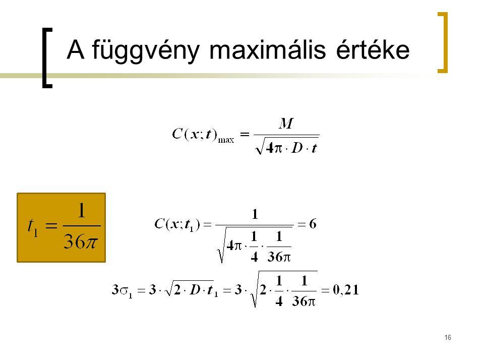 A függvény maximális értéke