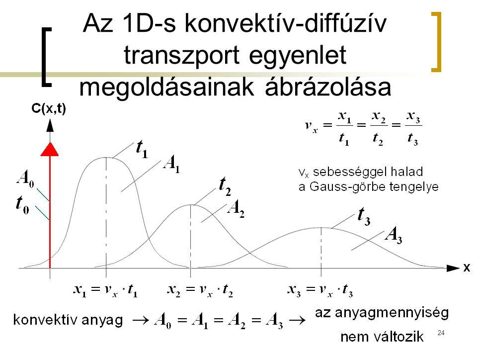 Az 1D-s konvektív-diffúzív transzport egyenlet megoldásainak ábrázolása