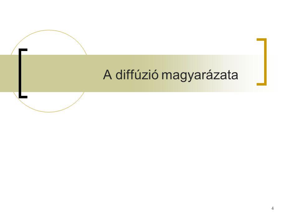 A diffúzió magyarázata
