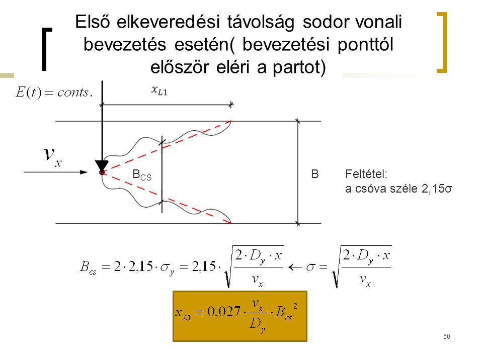 Első elkeveredési távolság sodor vonali bevezetés esetén( bevezetési ponttól először eléri a partot)