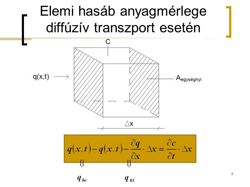 Elemi hasáb anyagmérlege diffúzív transzport esetén