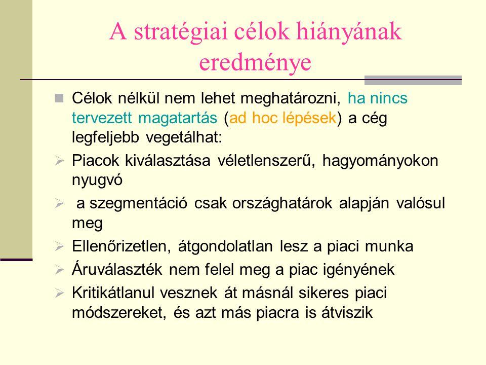 A stratégiai célok hiányának eredménye