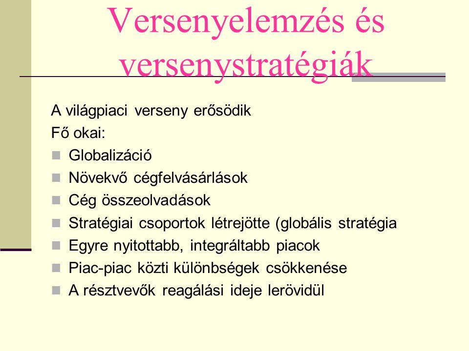 Versenyelemzés és versenystratégiák