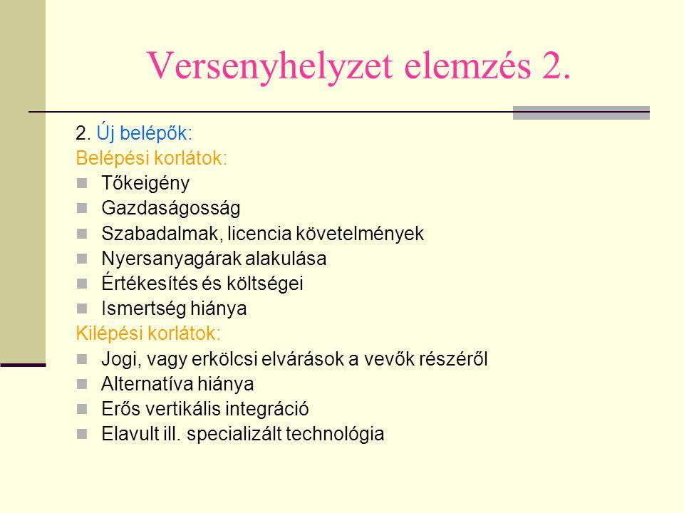 Versenyhelyzet elemzés 2.