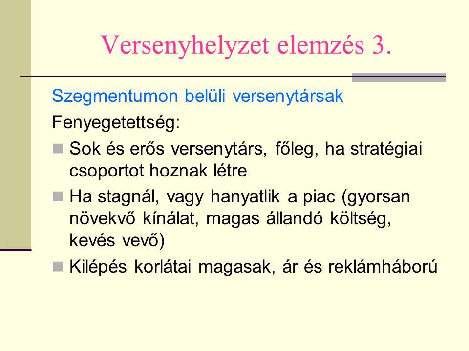 Versenyhelyzet elemzés 3.