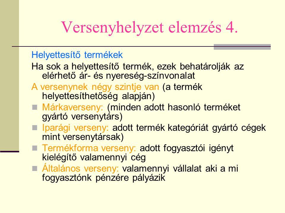 Versenyhelyzet elemzés 4.