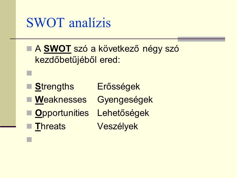 SWOT analízis A SWOT szó a következő négy szó kezdőbetűjéből ered: