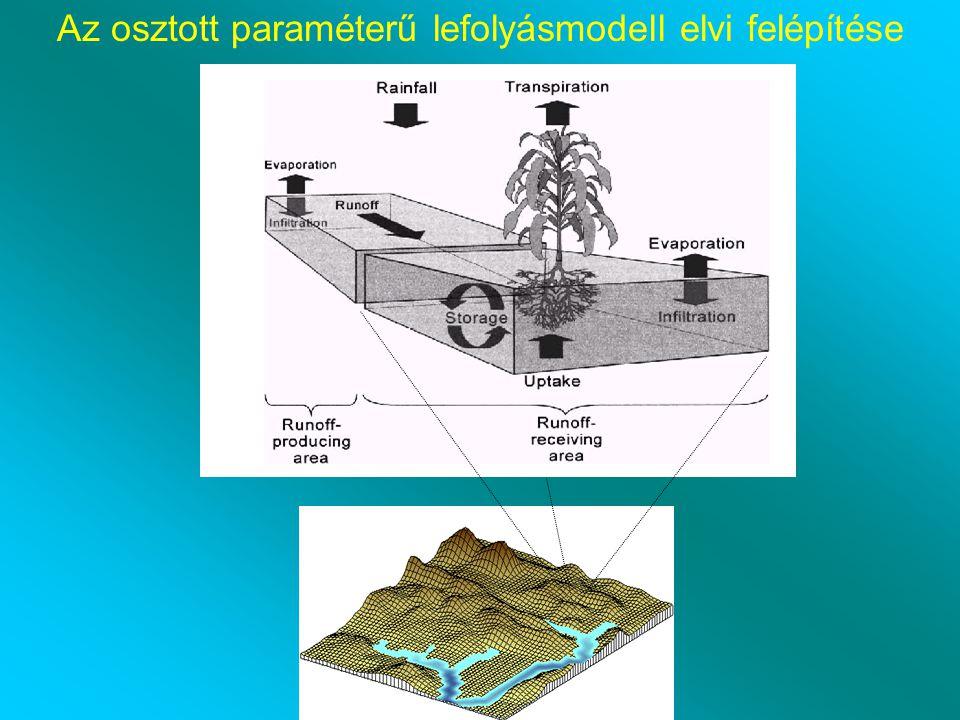 Az osztott paraméterű lefolyásmodell elvi felépítése