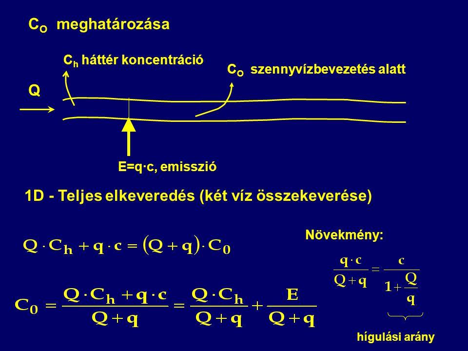 1D - Teljes elkeveredés (két víz összekeverése)