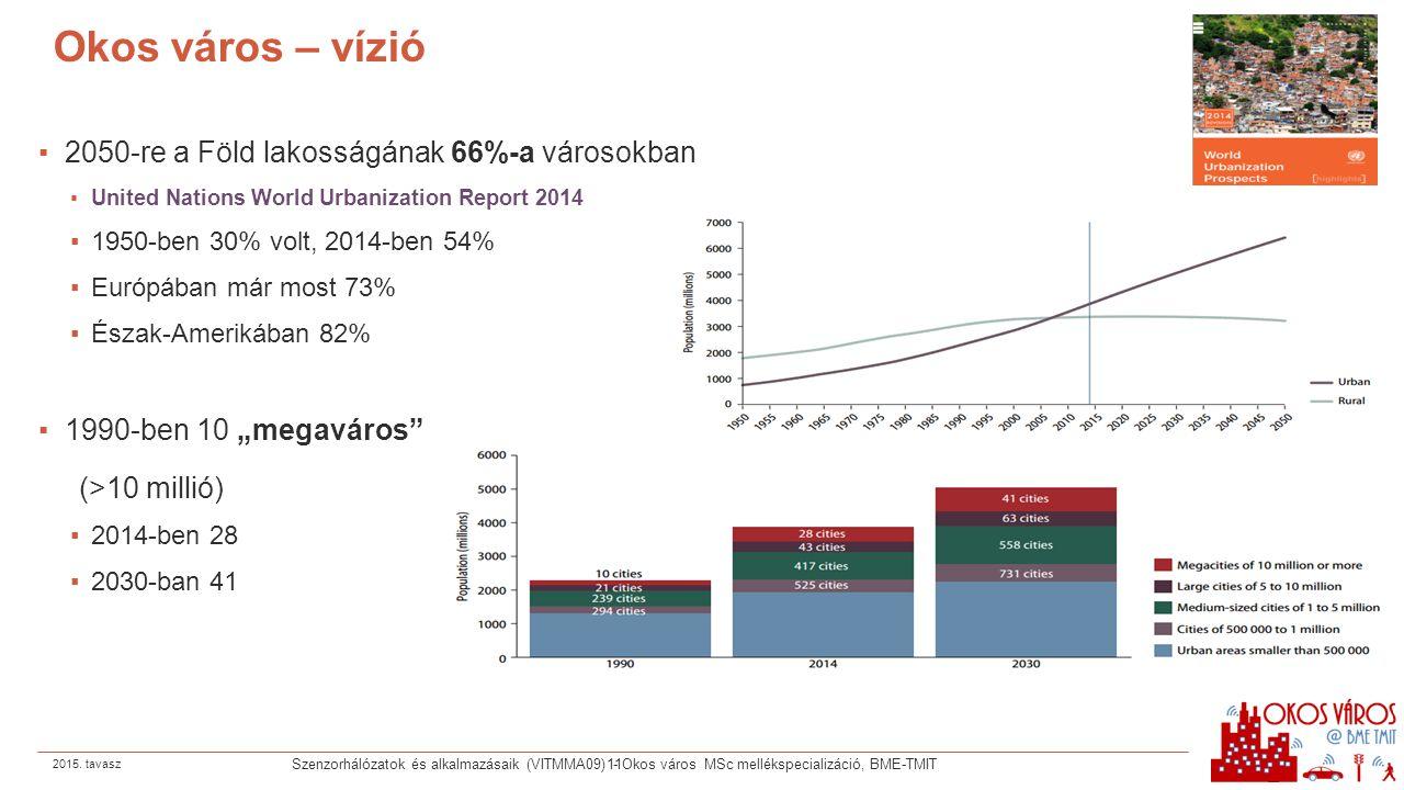 Okos város – vízió 2050-re a Föld lakosságának 66%-a városokban
