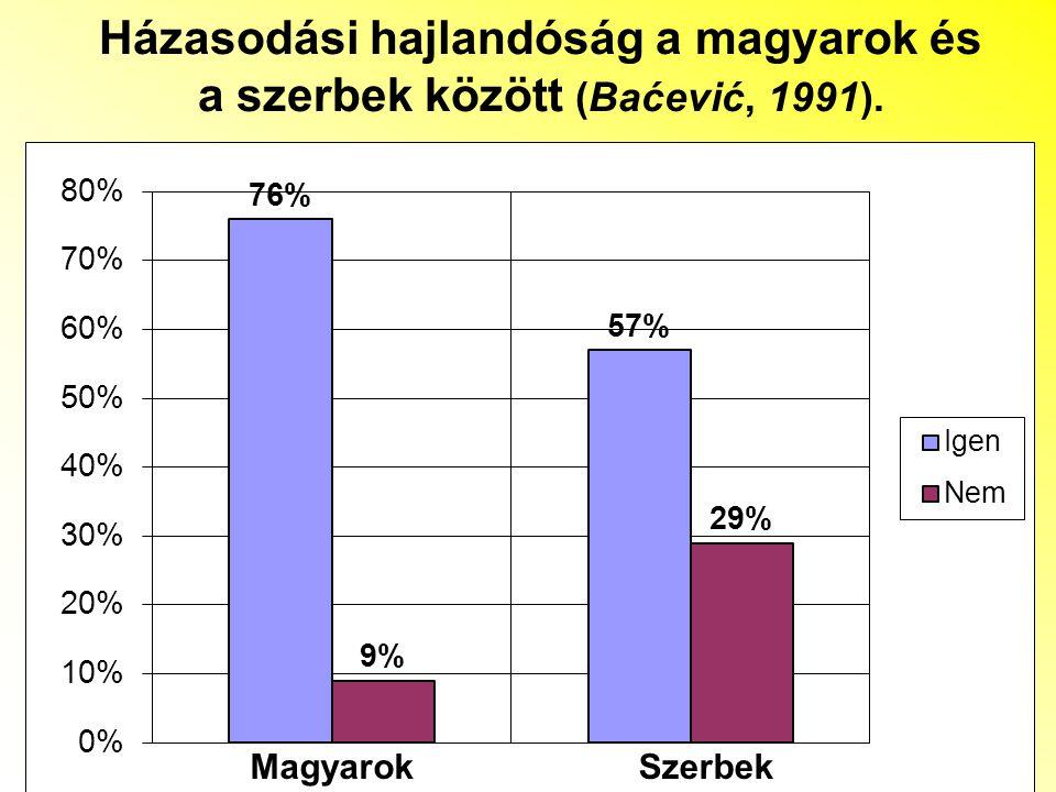 Házasodási hajlandóság a magyarok és a szerbek között (Baćević, 1991).
