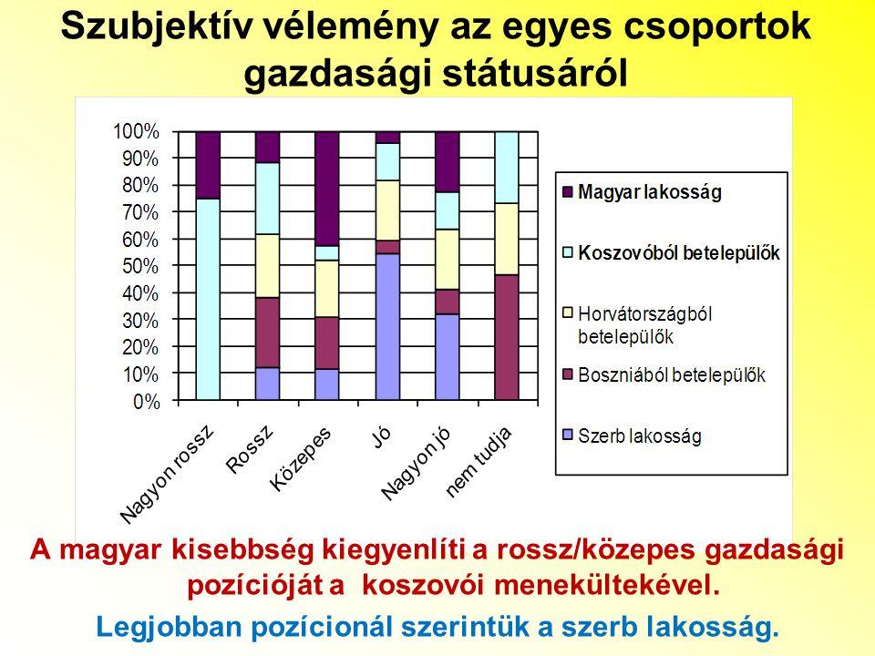 Szubjektív vélemény az egyes csoportok gazdasági státusáról