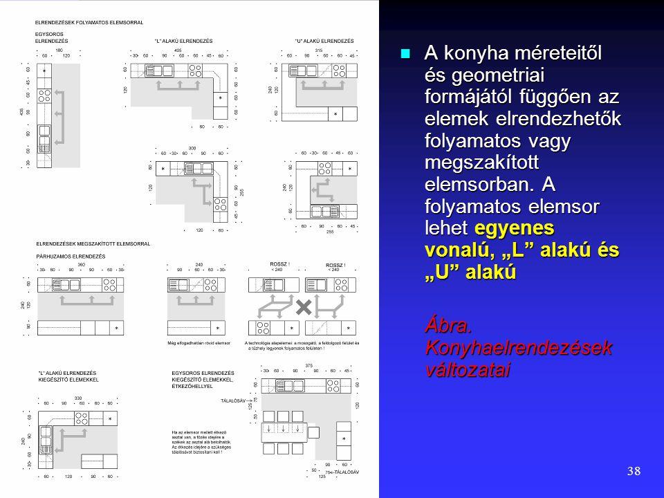 """A konyha méreteitől és geometriai formájától függően az elemek elrendezhetők folyamatos vagy megszakított elemsorban. A folyamatos elemsor lehet egyenes vonalú, """"L alakú és """"U alakú"""
