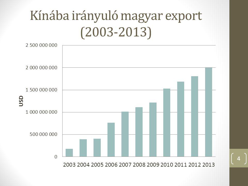 Kínába irányuló magyar export (2003-2013)