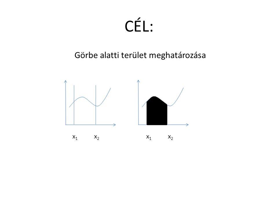 CÉL: Görbe alatti terület meghatározása x1 x2 x1 x2