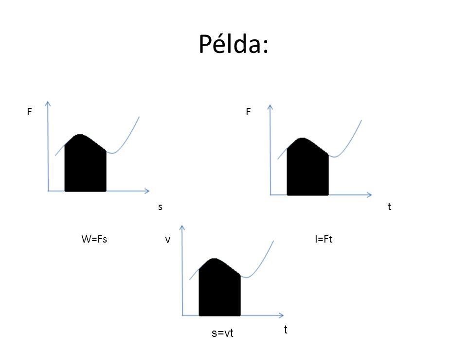Példa: F F s t W=Fs v I=Ft t s=vt