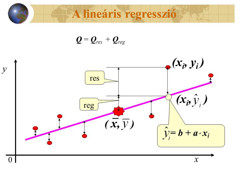 A lineáris regresszió (xi, yi ) (xi, ) ( x, ) y = b + a xi x