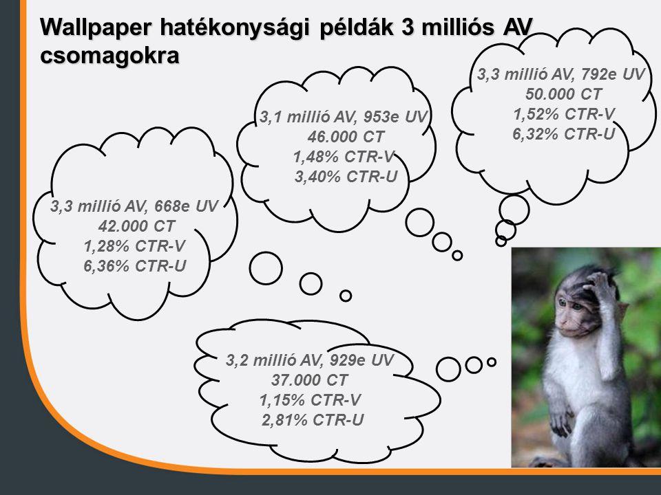 Wallpaper hatékonysági példák 3 milliós AV csomagokra