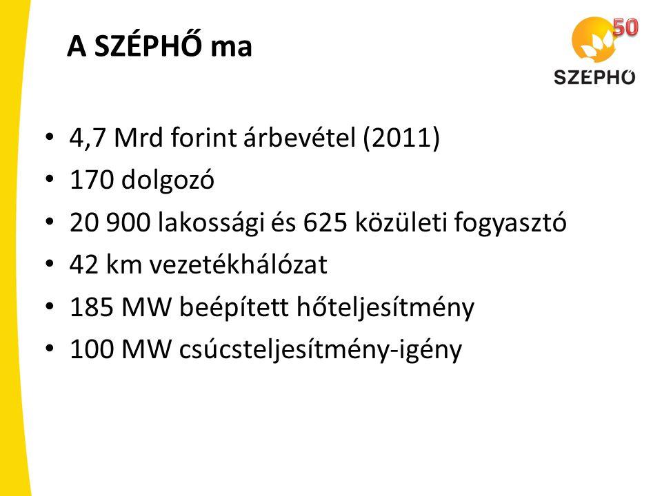 A SZÉPHŐ ma 4,7 Mrd forint árbevétel (2011) 170 dolgozó