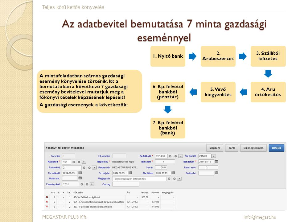 Az adatbevitel bemutatása 7 minta gazdasági eseménnyel
