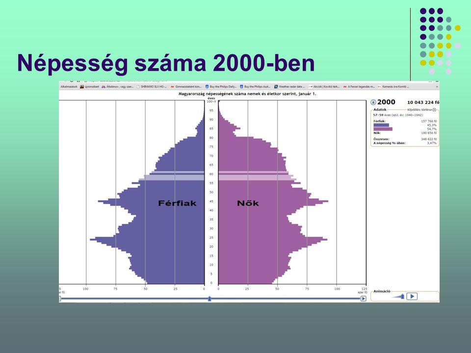 Népesség száma 2000-ben