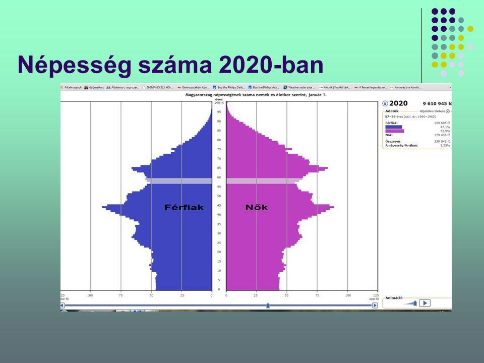 Népesség száma 2020-ban