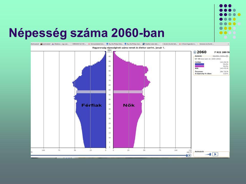 Népesség száma 2060-ban