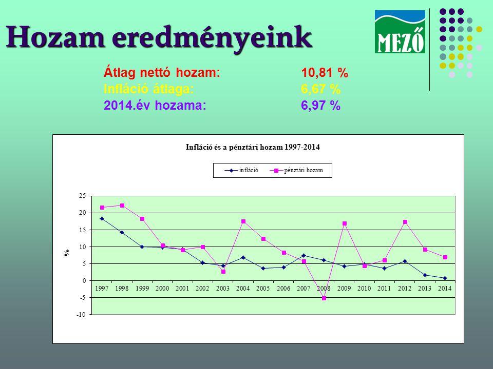 Hozam eredményeink Átlag nettó hozam: 10,81 % Infláció átlaga: 6,67 % 2014.év hozama: 6,97 %