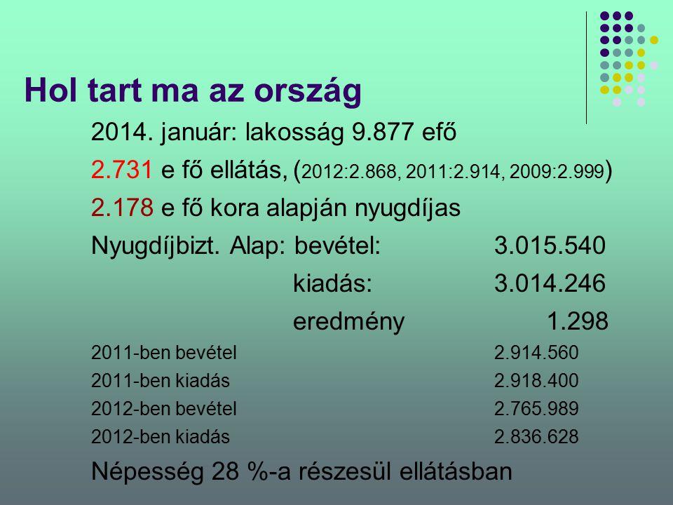Hol tart ma az ország 2014. január: lakosság 9.877 efő