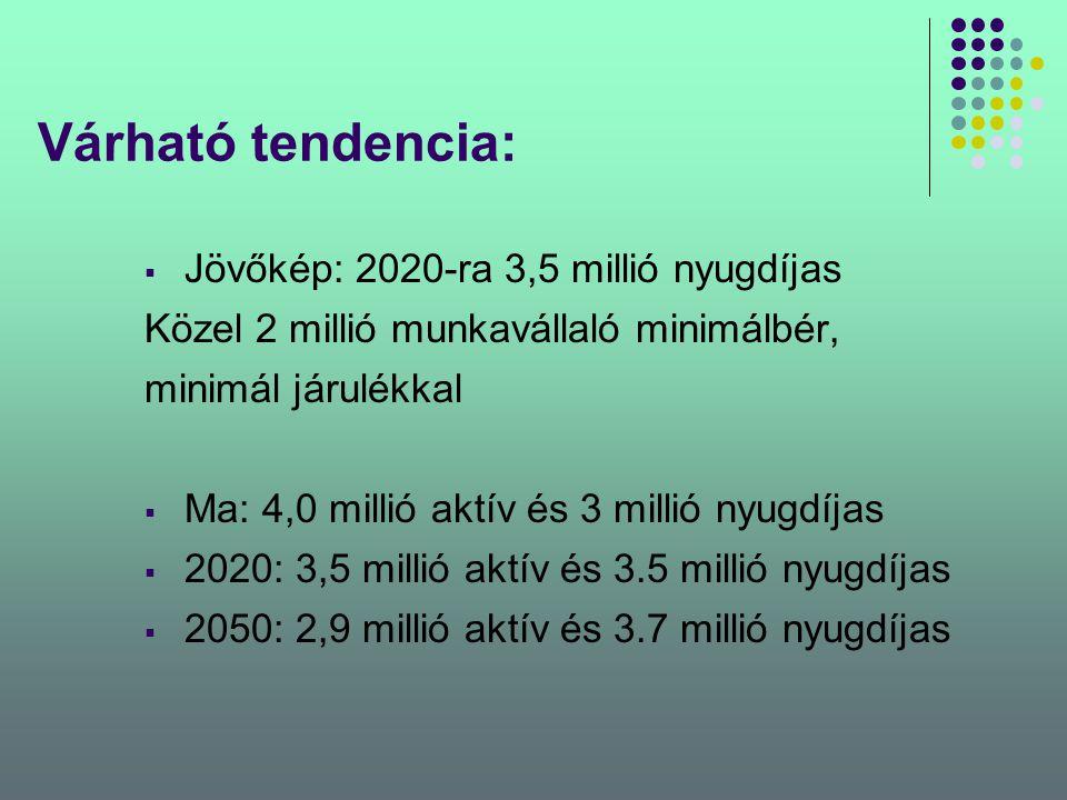 Várható tendencia: Jövőkép: 2020-ra 3,5 millió nyugdíjas