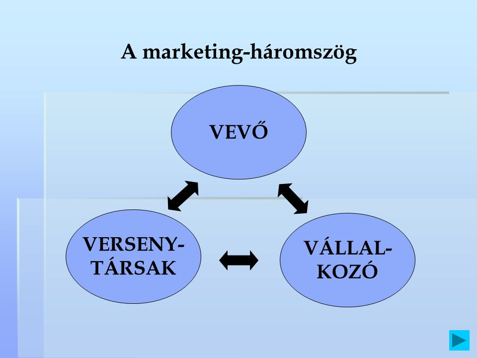 A marketing-háromszög