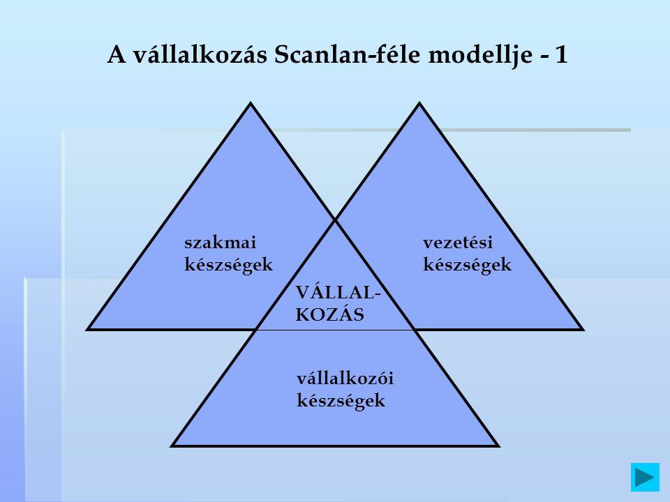 A vállalkozás Scanlan-féle modellje - 1