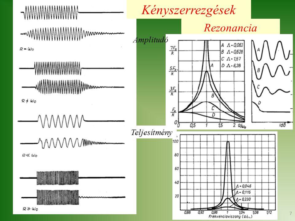 Kényszerrezgések Rezonancia Amplitudó Teljesítmény