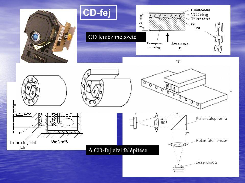 CD-fej CD lemez metszete A CD-fej elvi felépítése Címkeoldal Védőréteg