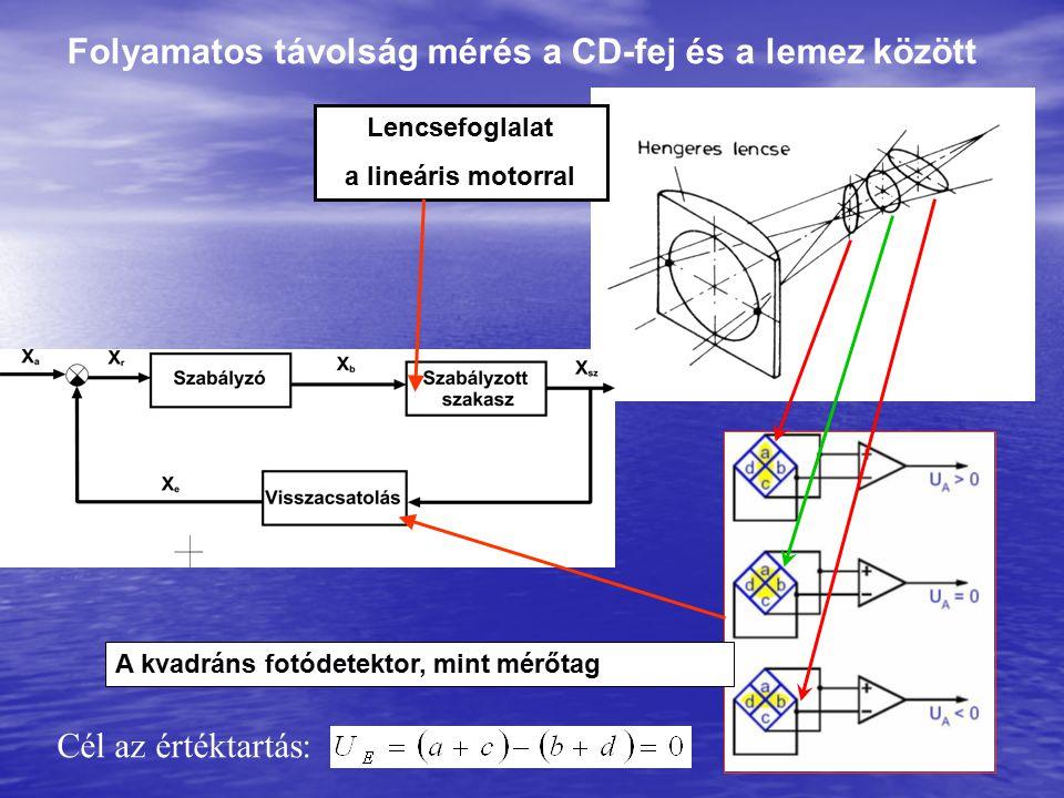 Folyamatos távolság mérés a CD-fej és a lemez között