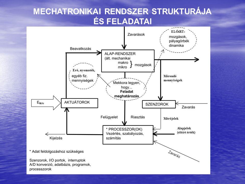 MECHATRONIKAI RENDSZER STRUKTURÁJA