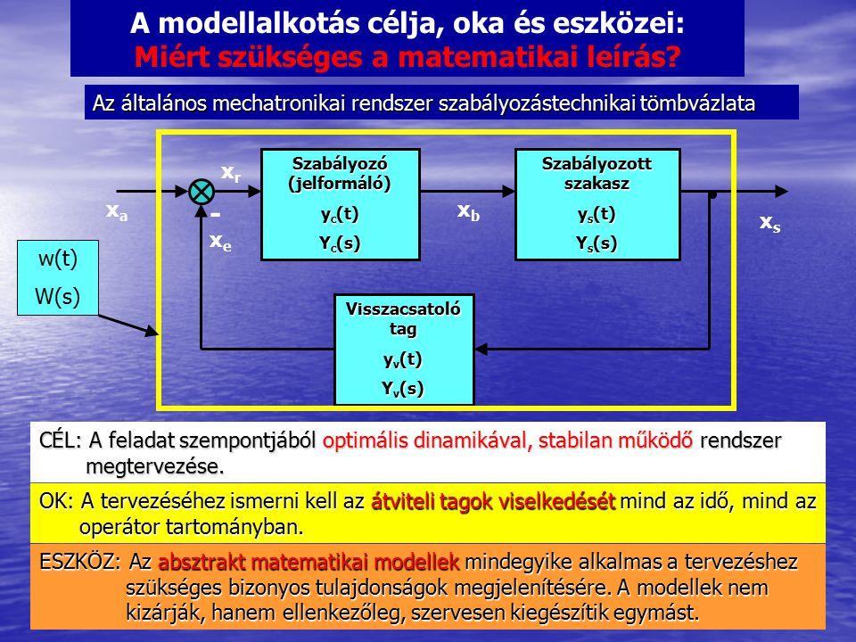A modellalkotás célja, oka és eszközei: