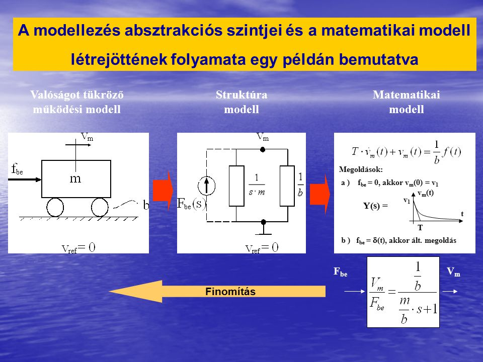A modellezés absztrakciós szintjei és a matematikai modell