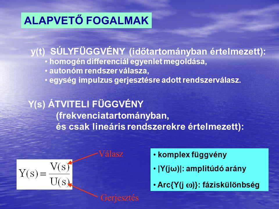 ALAPVETŐ FOGALMAK y(t) SÚLYFÜGGVÉNY (időtartományban értelmezett):