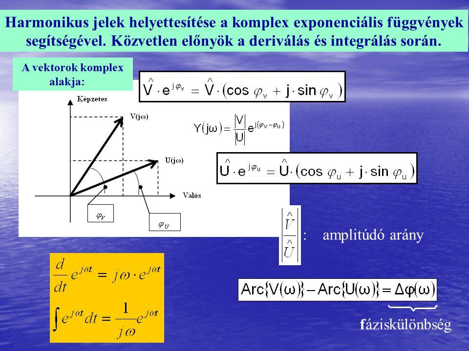 Harmonikus jelek helyettesítése a komplex exponenciális függvények