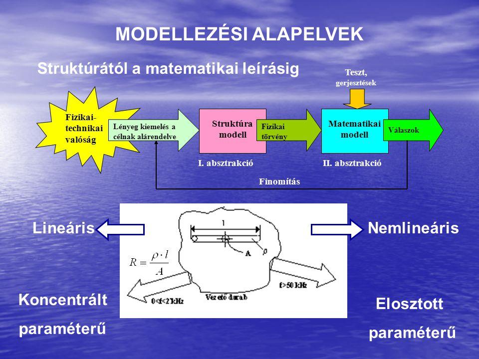 MODELLEZÉSI ALAPELVEK Struktúrától a matematikai leírásig