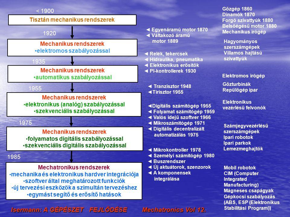 Isermann: A GÉPÉSZET FEJLŐDÉSE Mechatronics Vol 12.