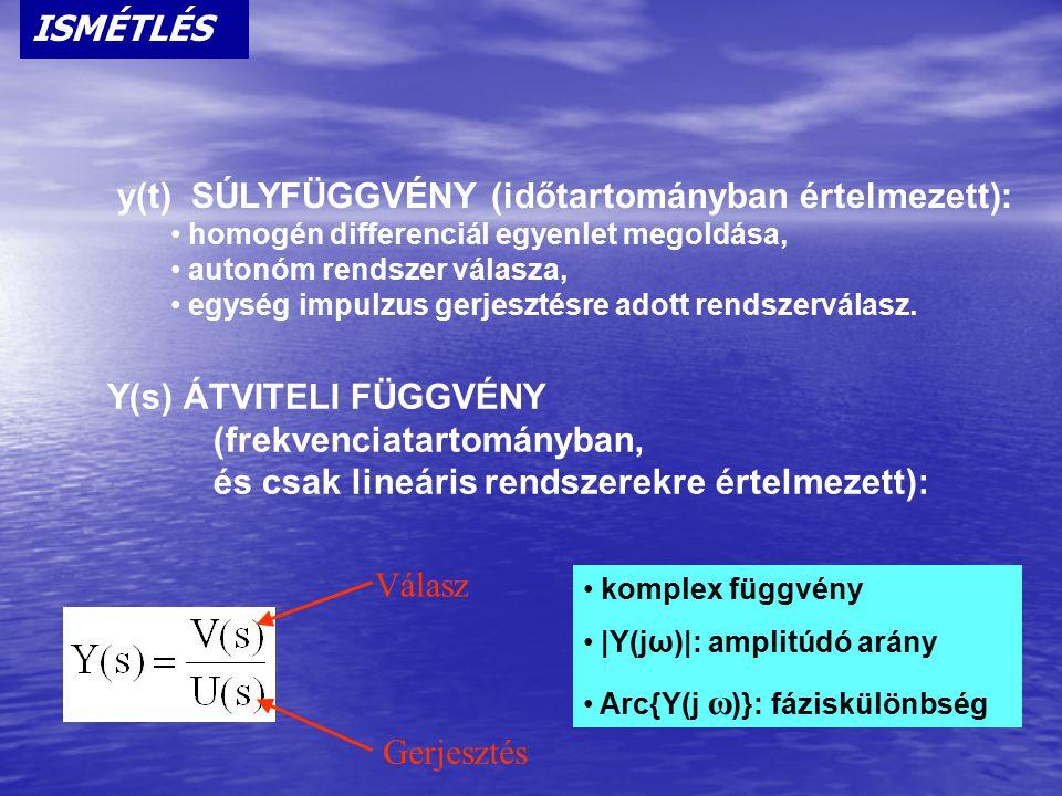 y(t) SÚLYFÜGGVÉNY (időtartományban értelmezett):