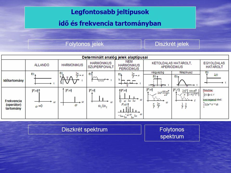 Legfontosabb jeltípusok idő és frekvencia tartományban