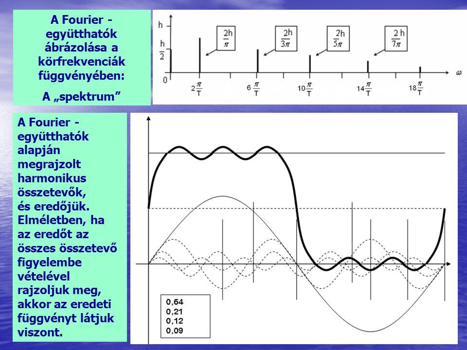 A Fourier - együtthatók ábrázolása a körfrekvenciák függvényében: