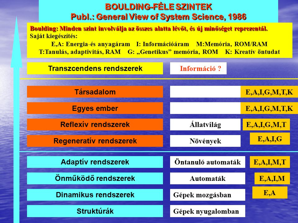 BOULDING-FÉLE SZINTEK Publ.: General View of System Science, 1986