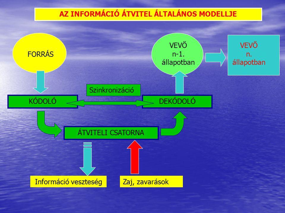 AZ INFORMÁCIÓ ÁTVITEL ÁLTALÁNOS MODELLJE