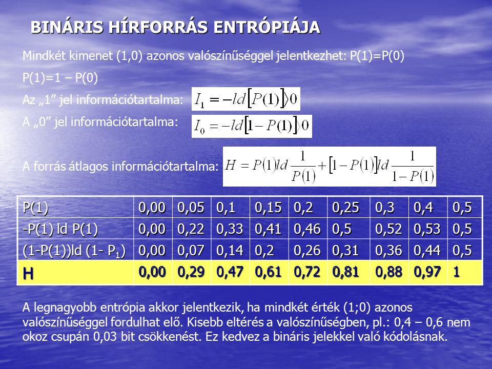 BINÁRIS HÍRFORRÁS ENTRÓPIÁJA